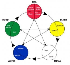 Chinese Five Elements cycles
