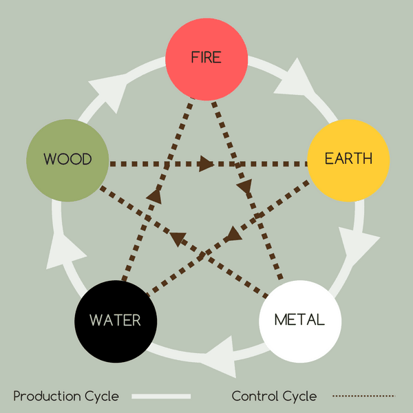 Five Elements Cycle